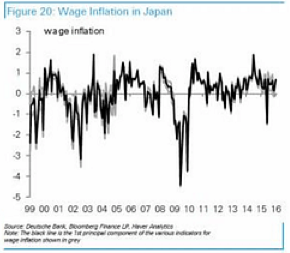 Stagnant wages in Japan